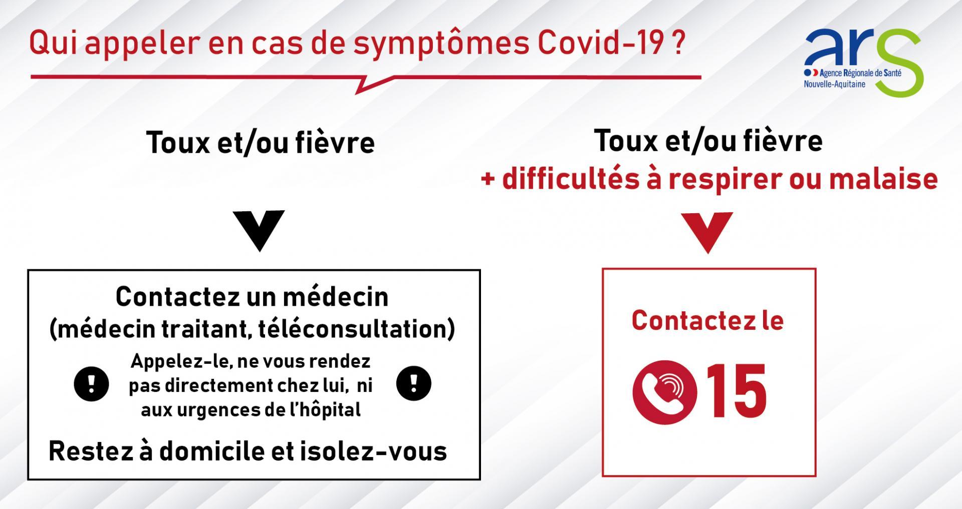 Coronavirus qui appeler