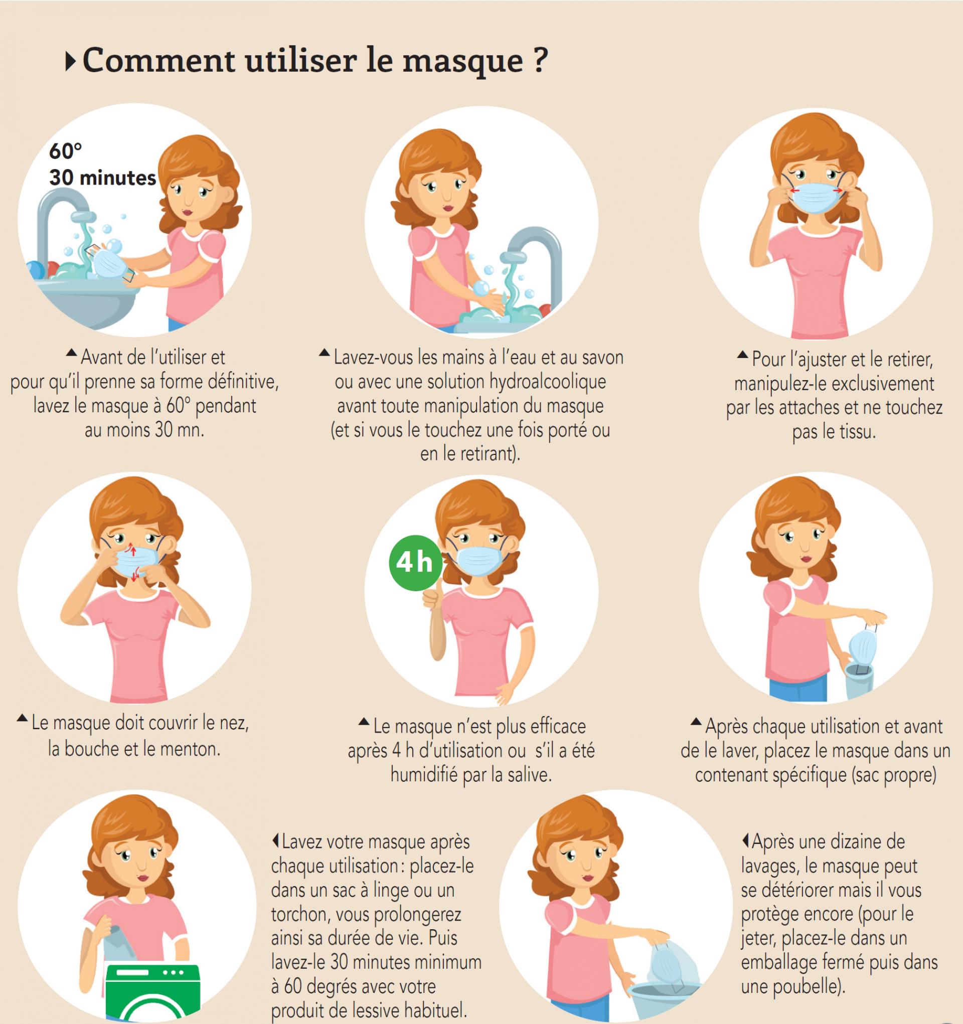 Comment Utiliser Le Masque
